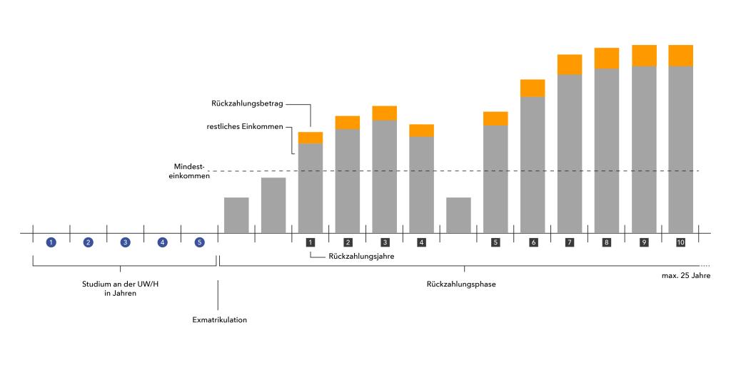 Diagramm über eine mögliche Rückzahler-Entwicklung