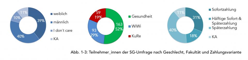 Teilnehmer_innen der SG-Umfrage nach Geschlecht, Fakultät & Zahlungsvariante
