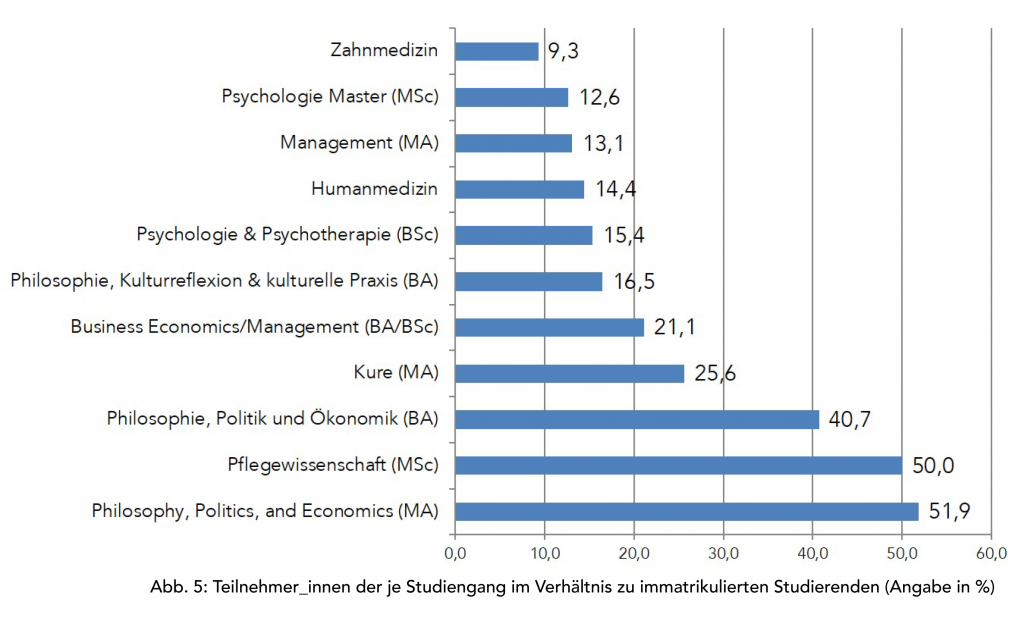 Teilnehmer_innen je Studiengang im Verhältnis zu immatrikulierten Studierenden