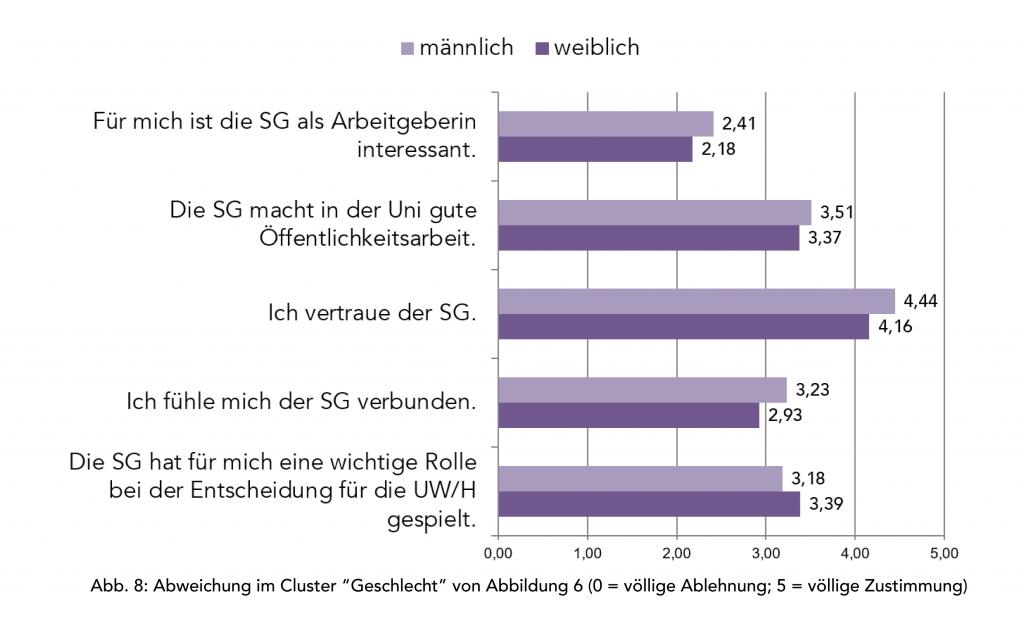 Cluster-Analyse von Abb. 6 nach Geschlecht